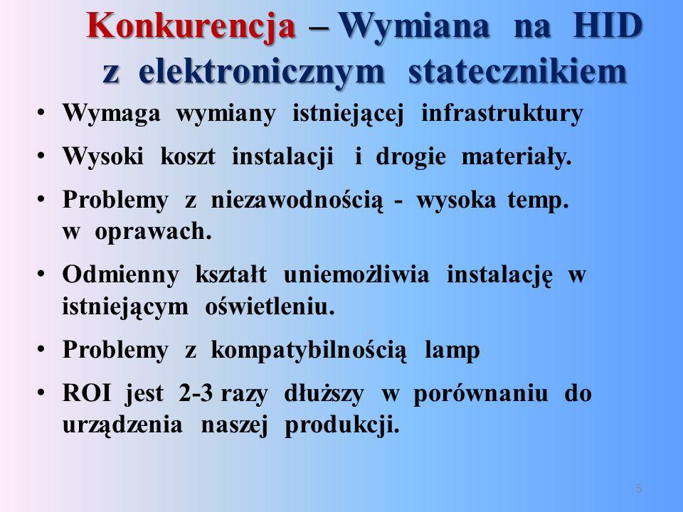 Konkurencja – Wymiana na HID z elektronicznym statecznikiem Wymaga wymiany istniejącej infrastruktury Wysoki koszt instalacji i drogie materiały.