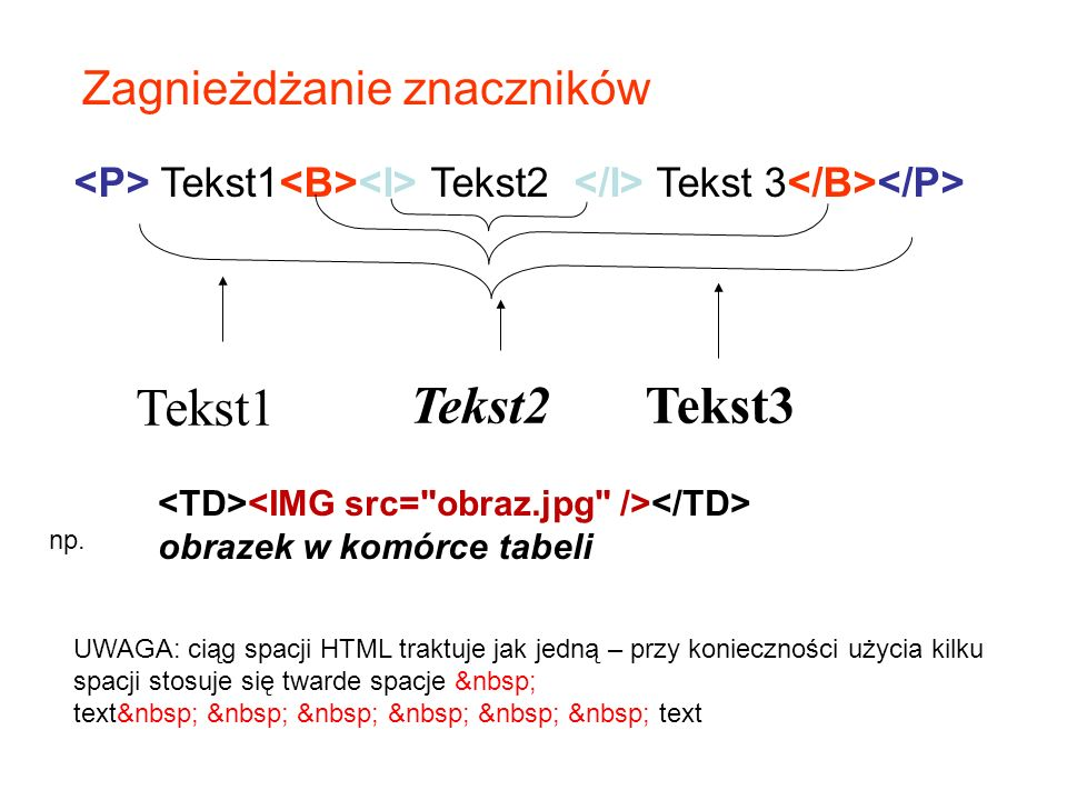 Zagnieżdżanie znaczników Tekst1 Tekst2 Tekst 3 Tekst1 Tekst2Tekst3 obrazek w komórce tabeli np. UWAGA: ciąg spacji HTML traktuje jak jedną – przy koni