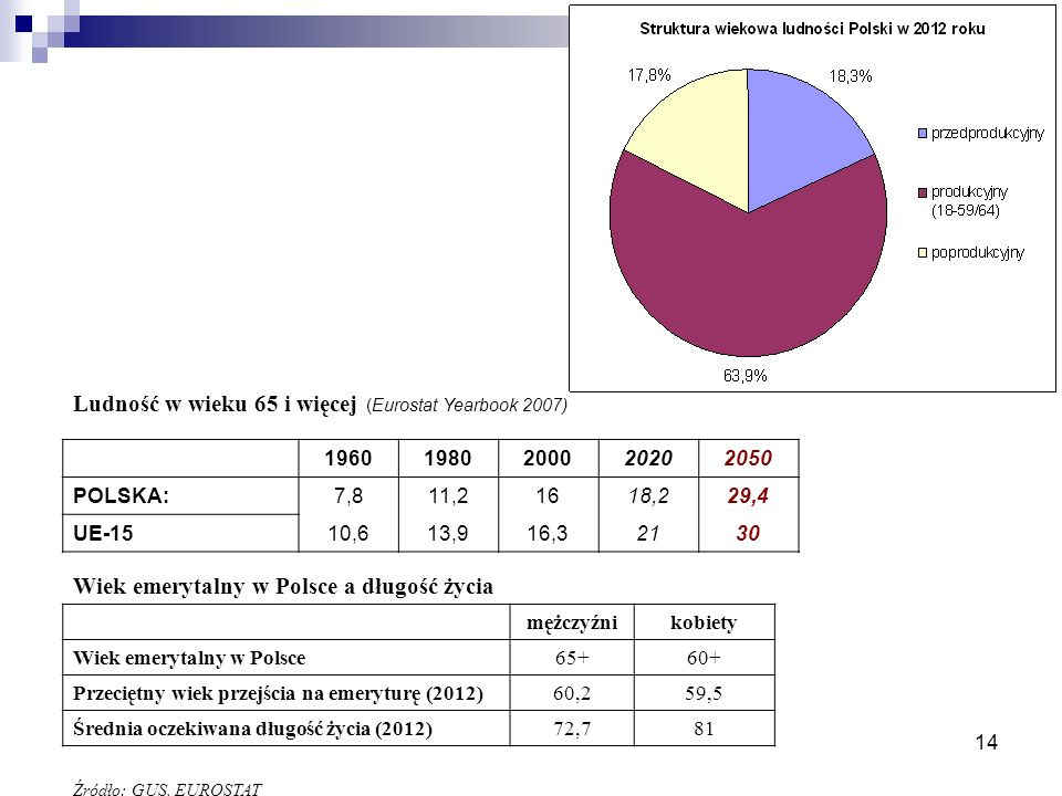 14 Ludność w wieku 65 i więcej (Eurostat Yearbook 2007) 19601980200020202050 POLSKA:7,811,21618,229,4 UE-1510,613,916,32130 Wiek emerytalny w Polsce a