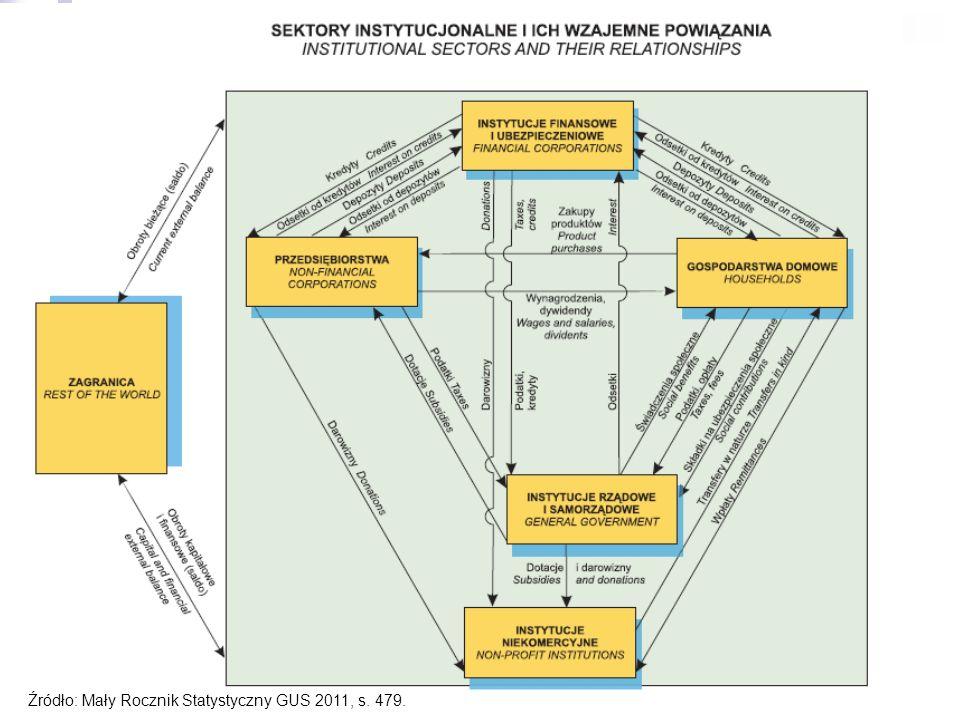 5 Struktura gospodarcza Struktura gospodarcza w układzie przedmiotowym: