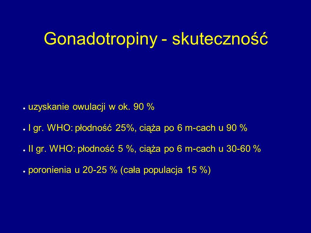 Gonadotropiny - skuteczność ● uzyskanie owulacji w ok. 90 % ● I gr. WHO: płodność 25%, ciąża po 6 m-cach u 90 % ● II gr. WHO: płodność 5 %, ciąża po 6