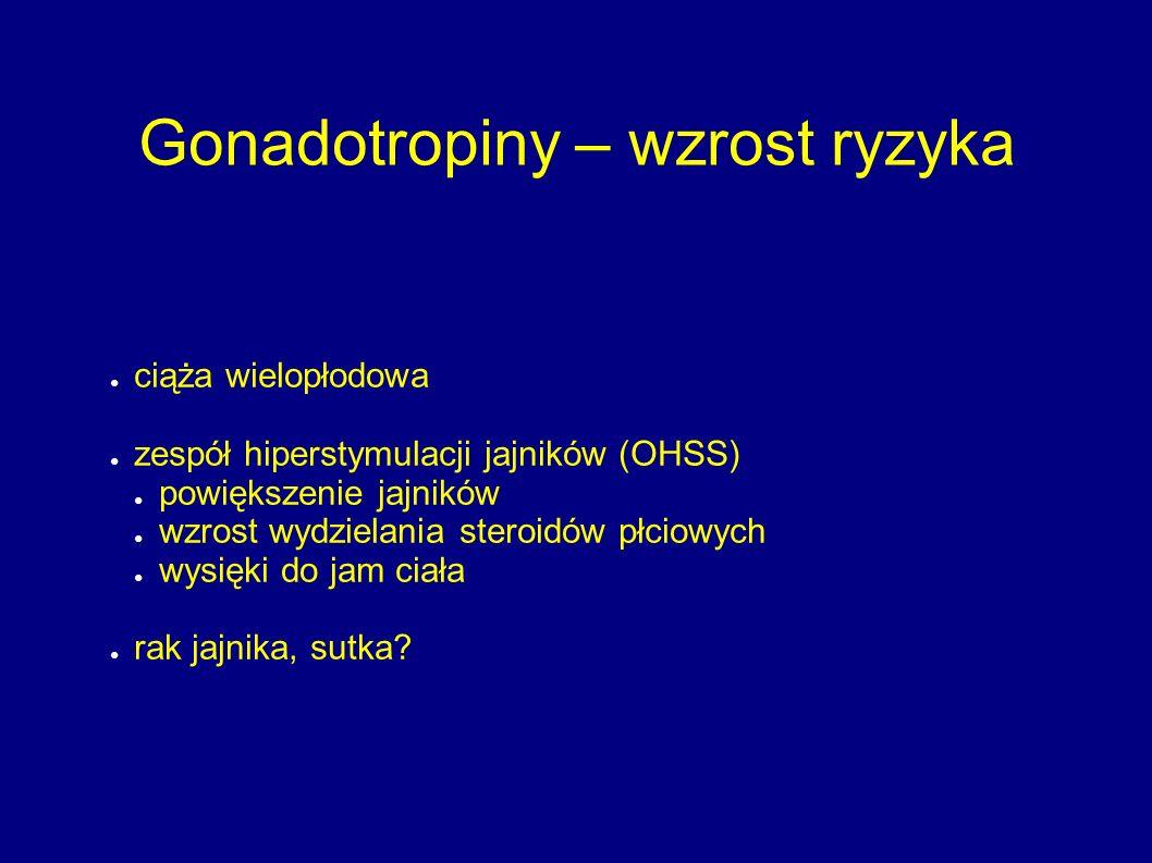Gonadotropiny – wzrost ryzyka ● ciąża wielopłodowa ● zespół hiperstymulacji jajników (OHSS) ● powiększenie jajników ● wzrost wydzielania steroidów płc