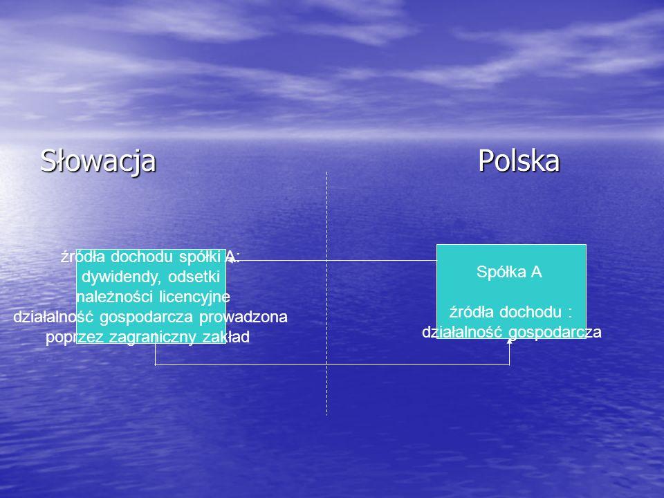 Słowacja Polska źródła dochodu spółki A: dywidendy, odsetki należności licencyjne działalność gospodarcza prowadzona poprzez zagraniczny zakład Spółka A źródła dochodu : działalność gospodarcza