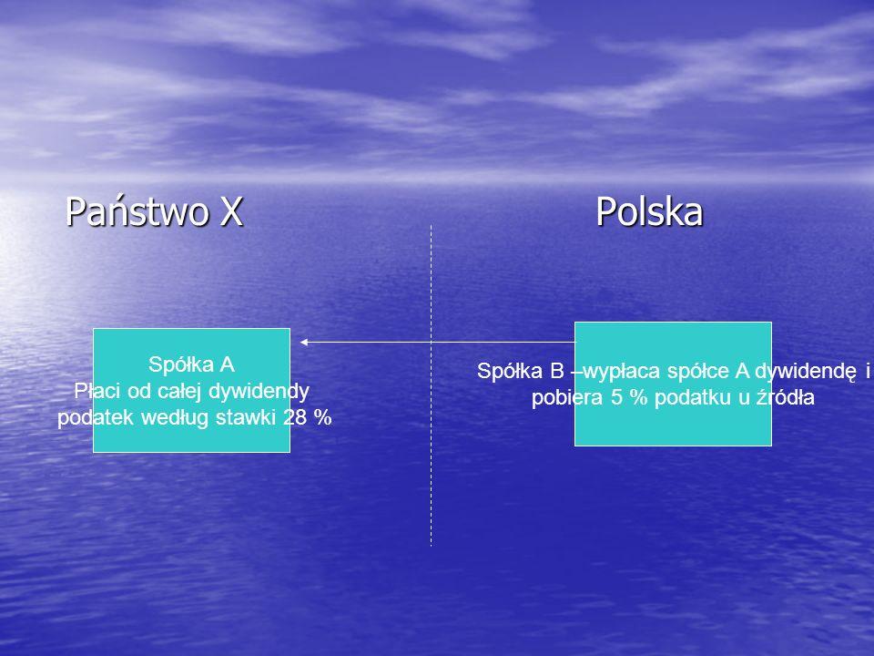 Państwo X Polska Państwo X Polska Spółka A Płaci od całej dywidendy podatek według stawki 28 % Spółka B –wypłaca spółce A dywidendę i pobiera 5 % podatku u źródła
