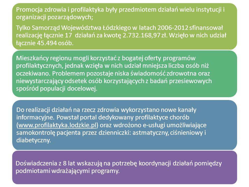Promocja zdrowia i profilaktyka były przedmiotem działań wielu instytucji i organizacji pozarządowych; Tylko Samorząd Województwa Łódzkiego w latach 2