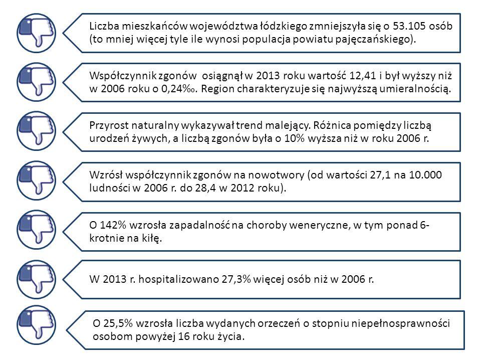 Liczba mieszkańców województwa łódzkiego zmniejszyła się o 53.105 osób (to mniej więcej tyle ile wynosi populacja powiatu pajęczańskiego). Współczynni
