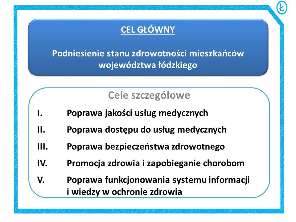 CEL GŁÓWNY Podniesienie stanu zdrowotności mieszkańców województwa łódzkiego CEL GŁÓWNY Podniesienie stanu zdrowotności mieszkańców województwa łódzki