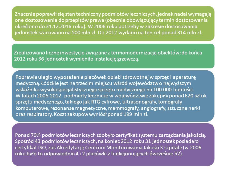 Znacznie poprawił się stan techniczny podmiotów leczniczych, jednak nadal wymagają one dostosowania do przepisów prawa (obecnie obowiązujący termin do