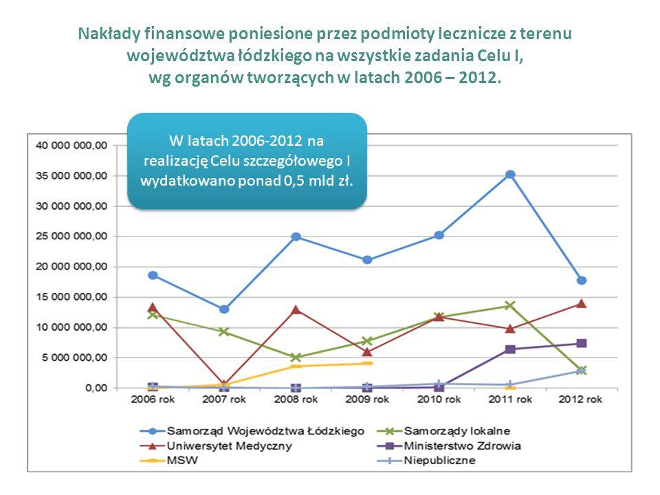 Nakłady finansowe poniesione przez podmioty lecznicze z terenu województwa łódzkiego na wszystkie zadania Celu I, wg organów tworzących w latach 2006