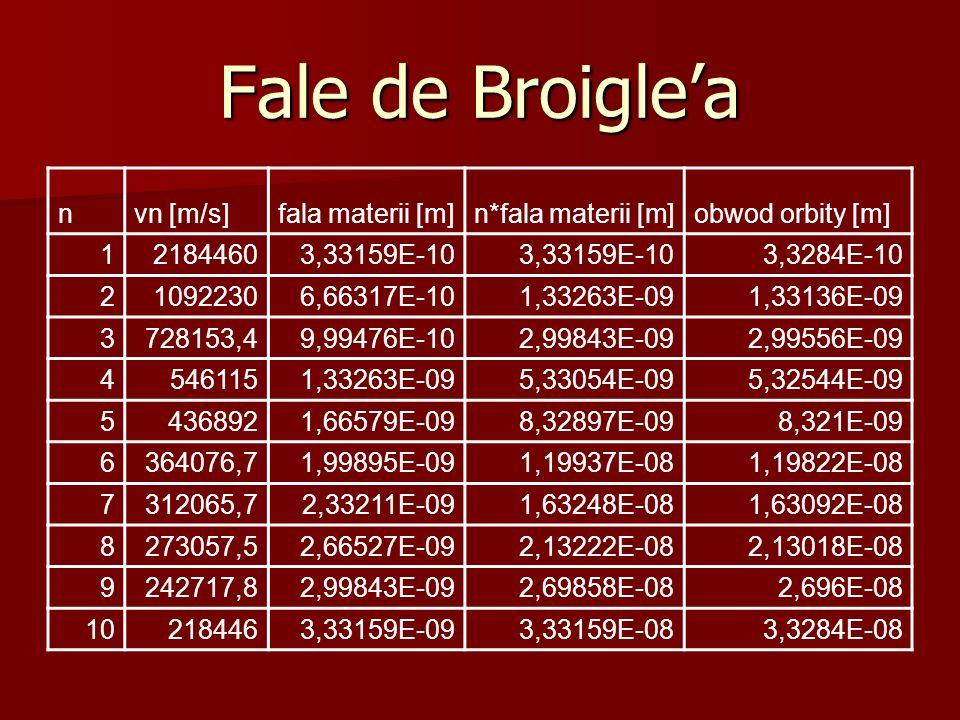 Fale de Broigle'a nvn [m/s]fala materii [m]n*fala materii [m]obwod orbity [m] 121844603,33159E-10 3,3284E-10 210922306,66317E-101,33263E-091,33136E-09 3728153,49,99476E-102,99843E-092,99556E-09 45461151,33263E-095,33054E-095,32544E-09 54368921,66579E-098,32897E-098,321E-09 6364076,71,99895E-091,19937E-081,19822E-08 7312065,72,33211E-091,63248E-081,63092E-08 8273057,52,66527E-092,13222E-082,13018E-08 9242717,82,99843E-092,69858E-082,696E-08 102184463,33159E-093,33159E-083,3284E-08
