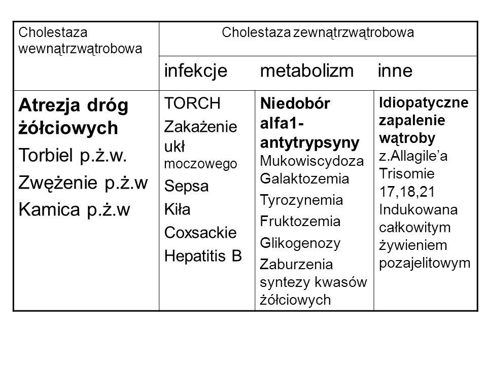 Atrezja dróg żółciowych -częstość występowania: 1:10 tys-1:15 tys żywo urodzonych -najczęstsza przyczyna: 1/3 przypadków cholestazy -bilirubina zwykle 5-15mg% (ok.50%-80% bezpośredniej) objawy kliniczne (niespecyficzne) -stolce zwykle acholiczne lecz mogą zawierać okresowo barwniki żółciowe- -mocz o barwie ciemnego piwa -u 10-25% współistnieją anomalie układu sercowo- naczyniowego lub/i niedokonany zwrot jelit, polisplenia.