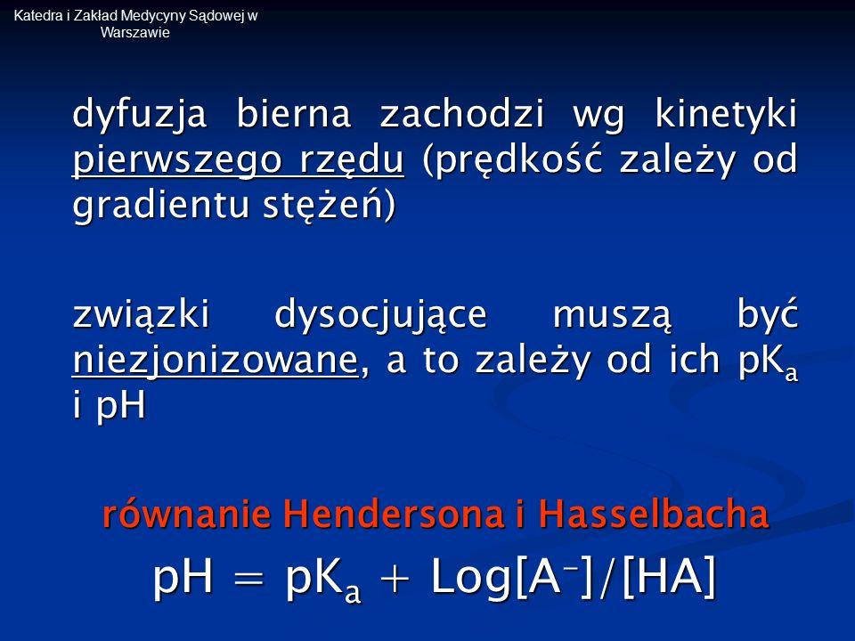 Katedra i Zakład Medycyny Sądowej w Warszawie dyfuzja bierna zachodzi wg kinetyki pierwszego rzędu (prędkość zależy od gradientu stężeń) związki dysoc