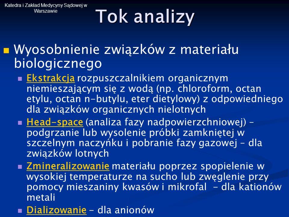 Katedra i Zakład Medycyny Sądowej w Warszawie Tok analizy Wyosobnienie związków z materiału biologicznego Ekstrakcja rozpuszczalnikiem organicznym nie