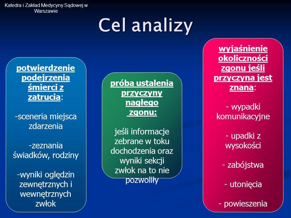 Katedra i Zakład Medycyny Sądowej w Warszawie Cel analizy potwierdzenie podejrzenia śmierci z zatrucia: - -sceneria miejsca zdarzenia - -zeznania świa