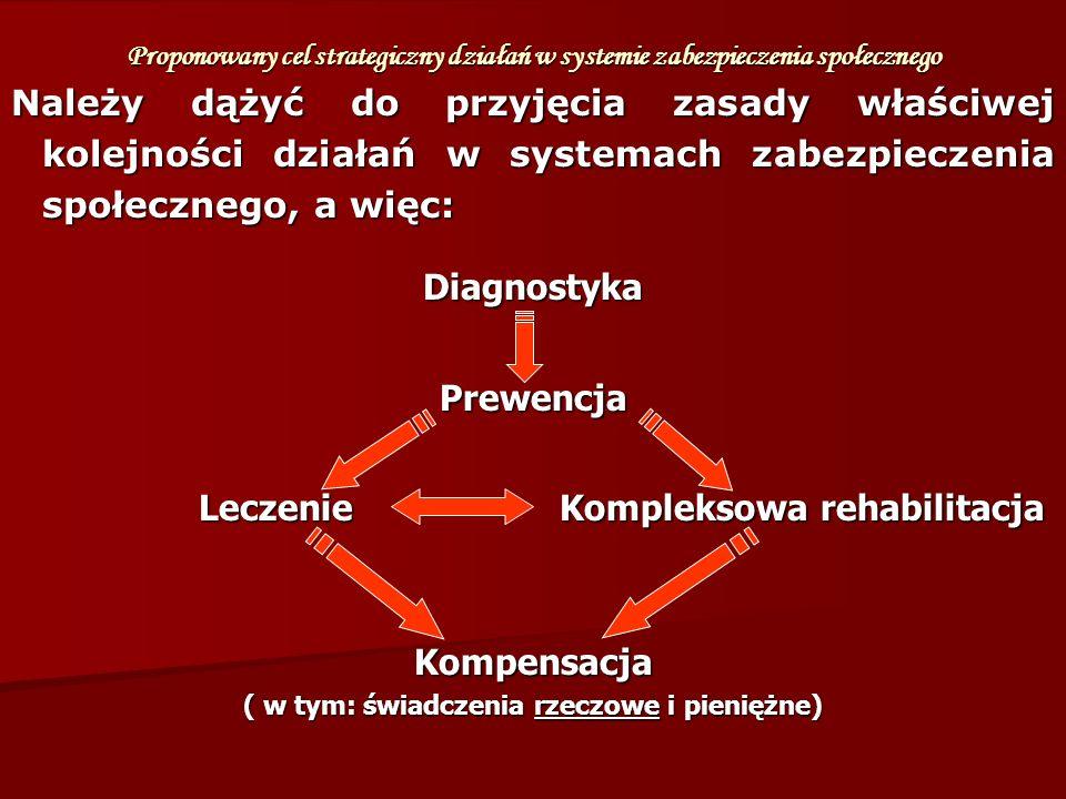 Proponowany cel strategiczny działań w systemie zabezpieczenia społecznego Należy dążyć do przyjęcia zasady właściwej kolejności działań w systemach zabezpieczenia społecznego, a więc: DiagnostykaPrewencja Leczenie Kompleksowa rehabilitacja Leczenie Kompleksowa rehabilitacja Kompensacja ( w tym: świadczenia rzeczowe i pieniężne)