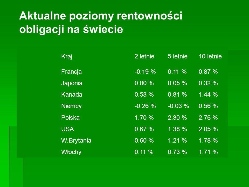 Kraj2 letnie5 letnie10 letnie Francja-0.19 %0.11 %0.87 % Japonia0.00 %0.05 %0.32 % Kanada0.53 %0.81 %1.44 % Niemcy-0.26 %-0.03 %0.56 % Polska1.70 %2.3