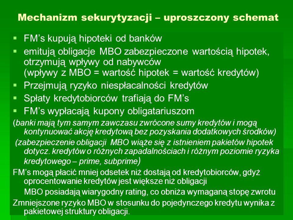 Mechanizm sekurytyzacji – uproszczony schemat   FM's kupują hipoteki od banków   emitują obligacje MBO zabezpieczone wartością hipotek, otrzymują wpływy od nabywców (wpływy z MBO = wartość hipotek = wartość kredytów)   Przejmują ryzyko niespłacalności kredytów   Spłaty kredytobiorców trafiają do FM's   FM's wypłacają kupony obligatariuszom (banki mają tym samym zawczasu zwrócone sumy kredytów i mogą kontynuować akcję kredytową bez pozyskania dodatkowych środków) (zabezpieczenie obligacji MBO wiąże się z istnieniem pakietów hipotek dotycz.