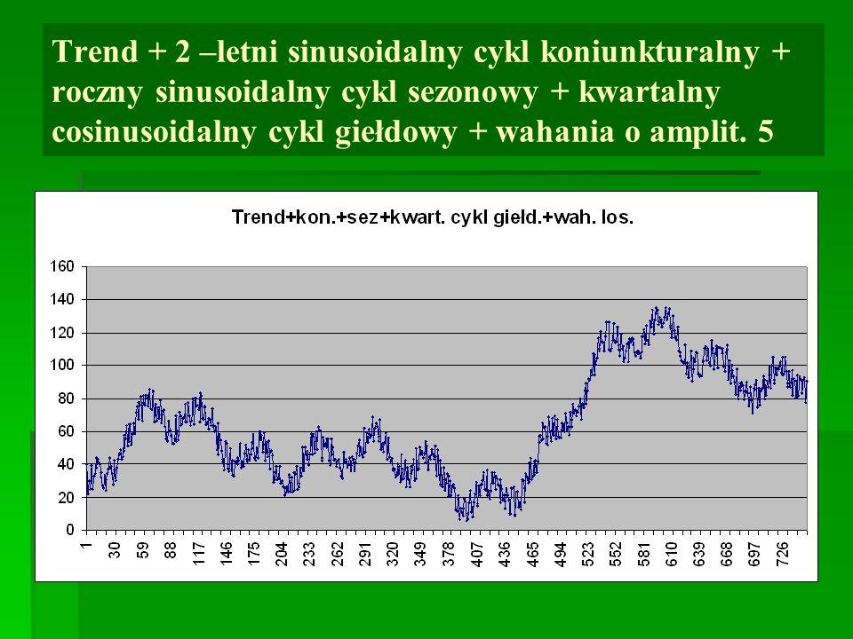 Trend + 2 –letni sinusoidalny cykl koniunkturalny + roczny sinusoidalny cykl sezonowy + kwartalny cosinusoidalny cykl giełdowy + wahania o amplit.
