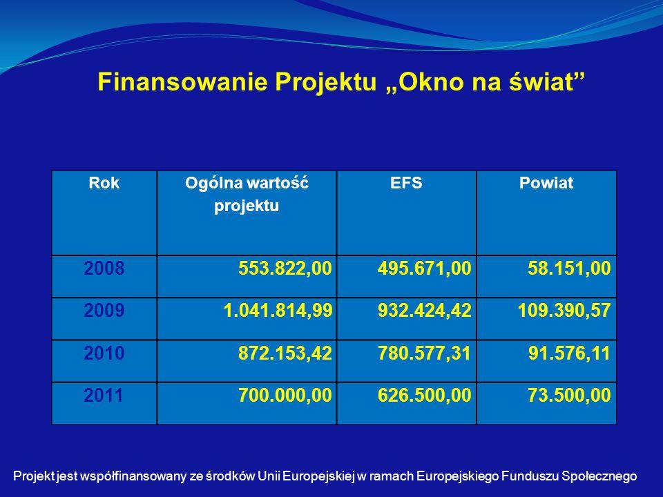 """Finansowanie Projektu """"Okno na świat Projekt jest współfinansowany ze środków Unii Europejskiej w ramach Europejskiego Funduszu Społecznego Rok Ogólna wartość projektu EFSPowiat 2008553.822,00495.671,0058.151,00 20091.041.814,99932.424,42109.390,57 2010872.153,42780.577,3191.576,11 2011700.000,00626.500,0073.500,00"""