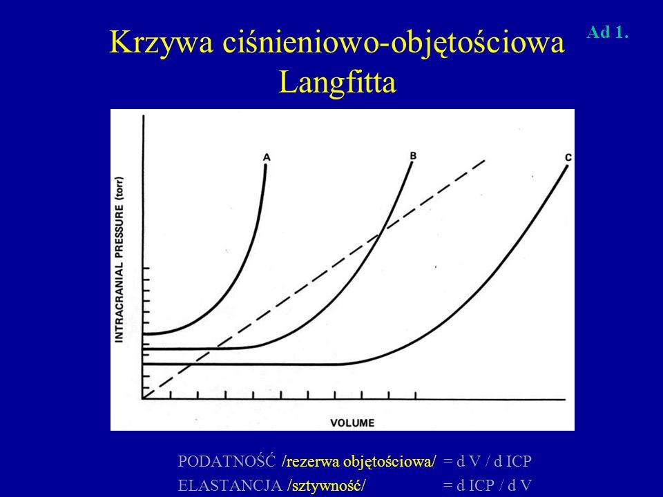 PODATNOŚĆ /rezerwa objętościowa/= d V / d ICP ELASTANCJA /sztywność/= d ICP / d V Krzywa ciśnieniowo-objętościowa Langfitta Ad 1.