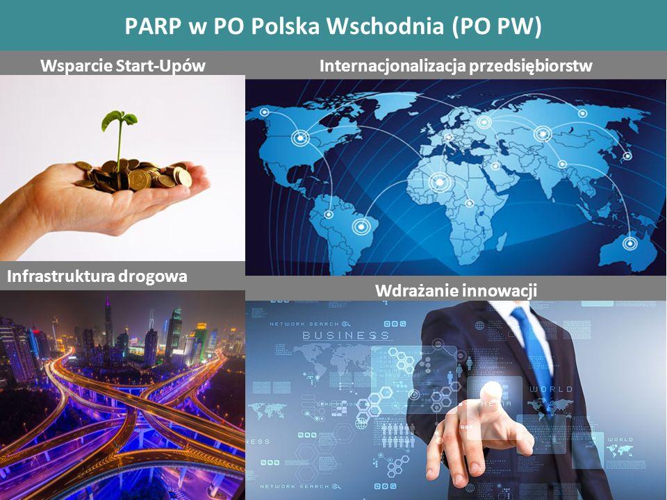 PARP w PO Polska Wschodnia (PO PW) Wsparcie Start-UpówInternacjonalizacja przedsiębiorstw Infrastruktura drogowa Wdrażanie innowacji