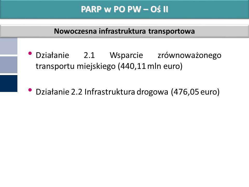 Działanie 2.1 Wsparcie zrównoważonego transportu miejskiego (440,11 mln euro) Działanie 2.2 Infrastruktura drogowa (476,05 euro) PARP w PO PW – Oś II