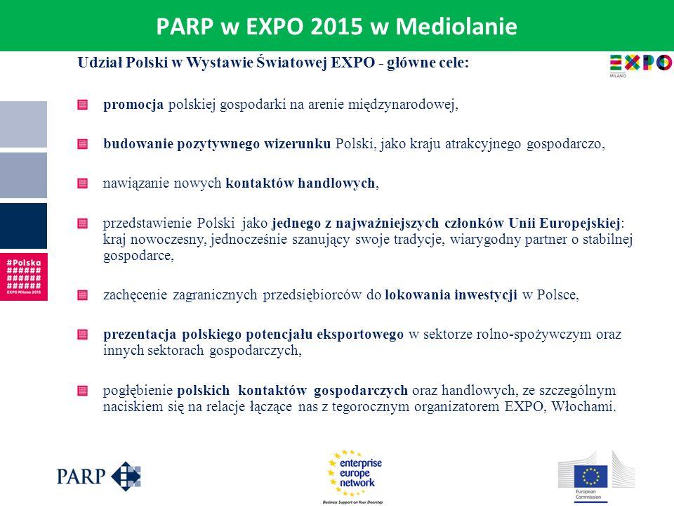 PARP w EXPO 2015 w Mediolanie Udział Polski w Wystawie Światowej EXPO - główne cele: promocja polskiej gospodarki na arenie międzynarodowej, budowanie
