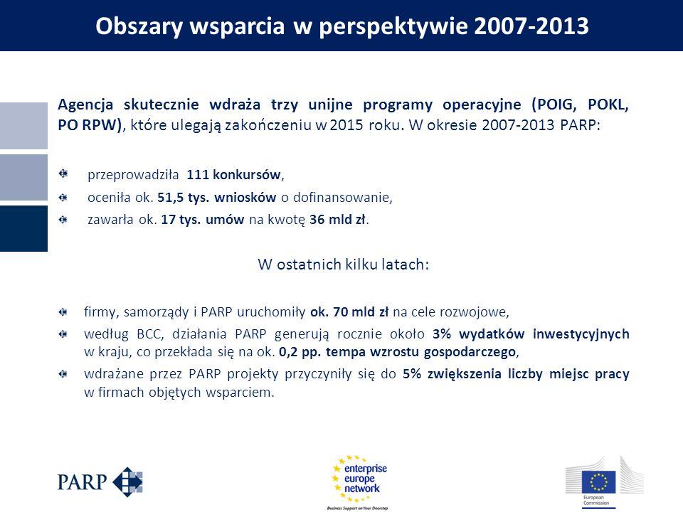 Agencja skutecznie wdraża trzy unijne programy operacyjne (POIG, POKL, PO RPW), które ulegają zakończeniu w 2015 roku. W okresie 2007-2013 PARP: przep