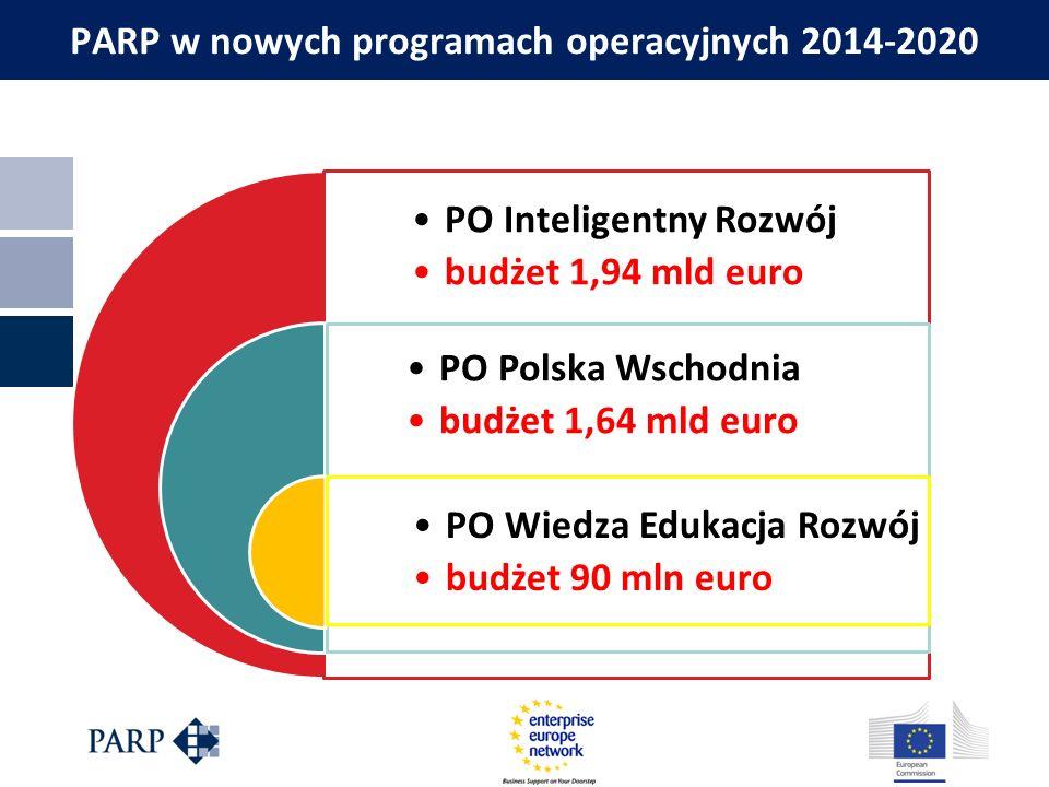 PARP w nowych programach operacyjnych 2014-2020 PO Inteligentny Rozwój budżet 1,94 mld euro PO Polska Wschodnia budżet 1,64 mld euro PO Wiedza Edukacj