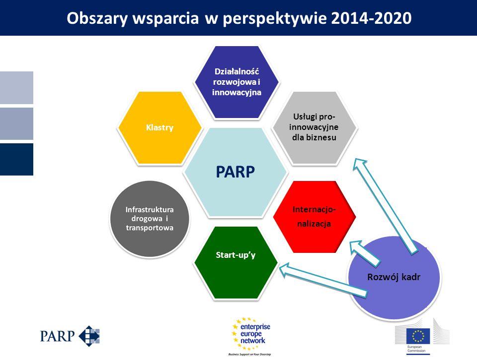 Obszary wsparcia w perspektywie 2014-2020 PARP Działalność rozwojowa i innowacyjna Usługi pro- innowacyjne dla biznesu Internacjo- nalizacja Start-up'