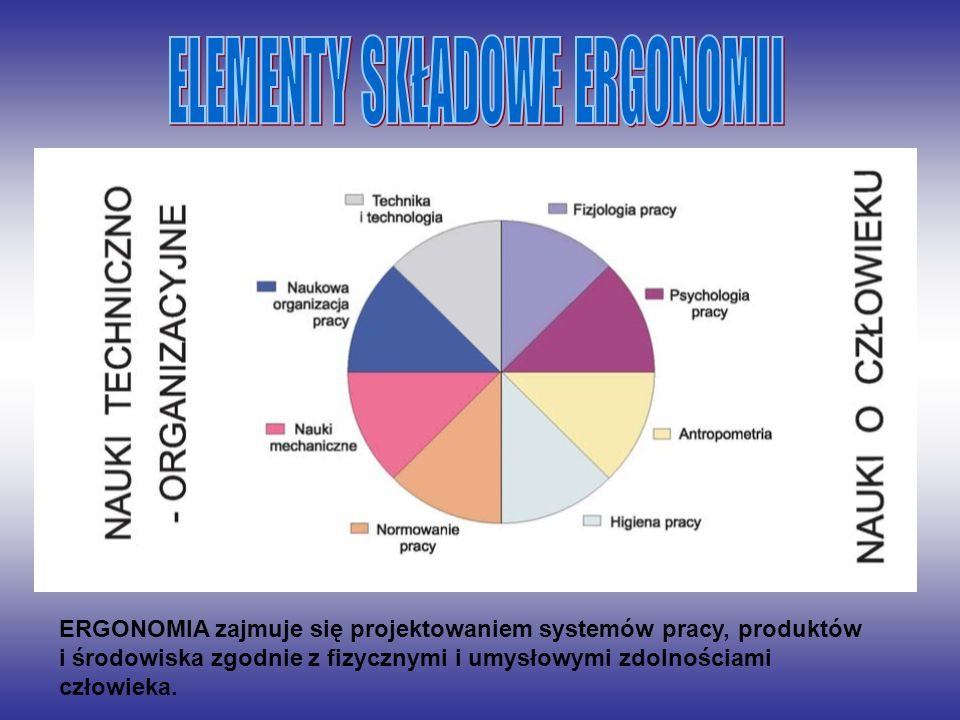 ERGONOMIA zajmuje się projektowaniem systemów pracy, produktów i środowiska zgodnie z fizycznymi i umysłowymi zdolnościami człowieka.