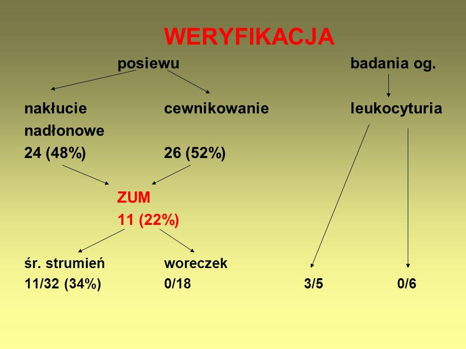 WERYFIKACJA posiewubadania og. nakłuciecewnikowanieleukocyturia nadłonowe 24 (48%)26 (52%) ZUM 11 (22%) śr. strumieńworeczek 11/32 (34%)0/183/50/6