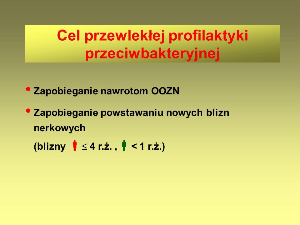 Zapobieganie nawrotom OOZN Zapobieganie powstawaniu nowych blizn nerkowych (blizny   4 r.ż.,  < 1 r.ż.) Cel przewlekłej profilaktyki przeciwbaktery