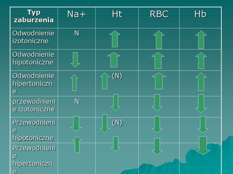 Typ zaburzenia Na+HtRBCHb Odwodnienie izotoniczne N Odwodnienie hipotoniczne Odwodnienie hipertoniczn e (N) przewodnieni e izotoniczne N Przewodnieni