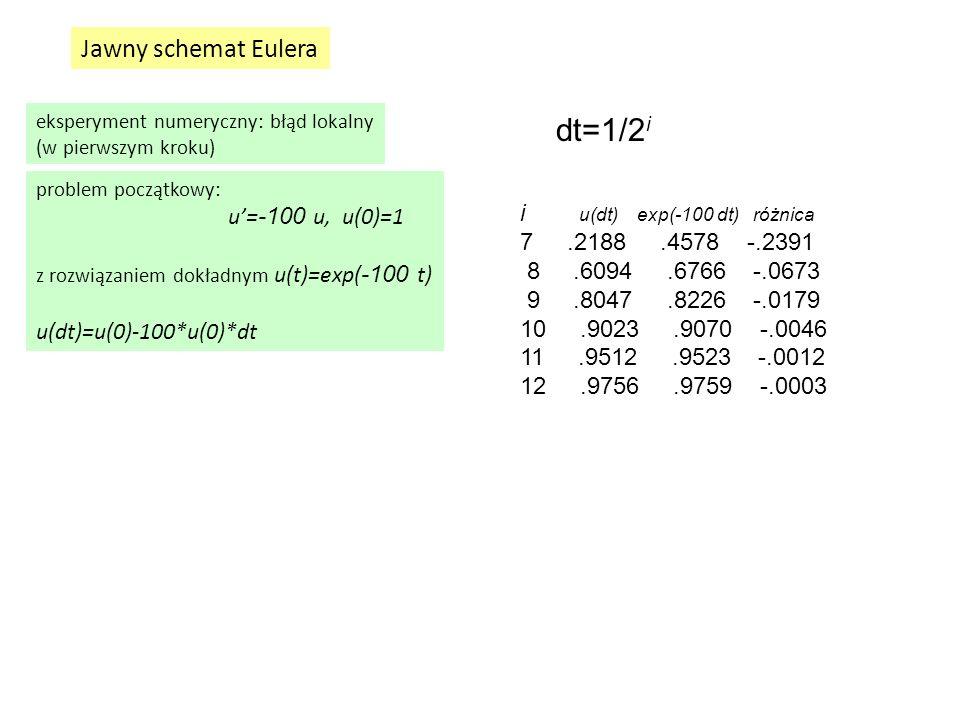 Jawny schemat Eulera eksperyment numeryczny: błąd lokalny (w pierwszym kroku) problem początkowy: u'= -100 u, u(0)=1 z rozwiązaniem dokładnym u(t)=exp