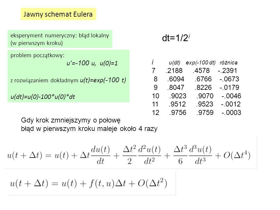 Jawny schemat Eulera problem początkowy: u'= -100 u, u(0)=1 z rozwiązaniem dokładnym u(t)=exp( -100 t) u(dt)=u(0)-100*u(0)*dt dt=1/2 i Gdy krok zmniej
