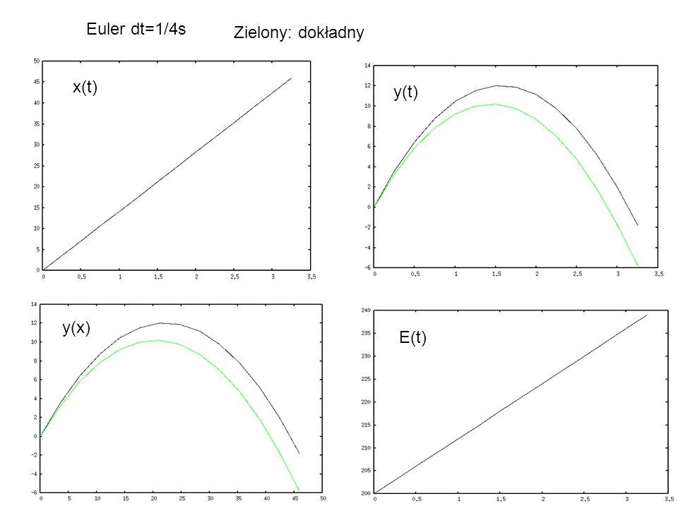 Euler dt=1/4s x(t) y(t) y(x) E(t) Zielony: dokładny