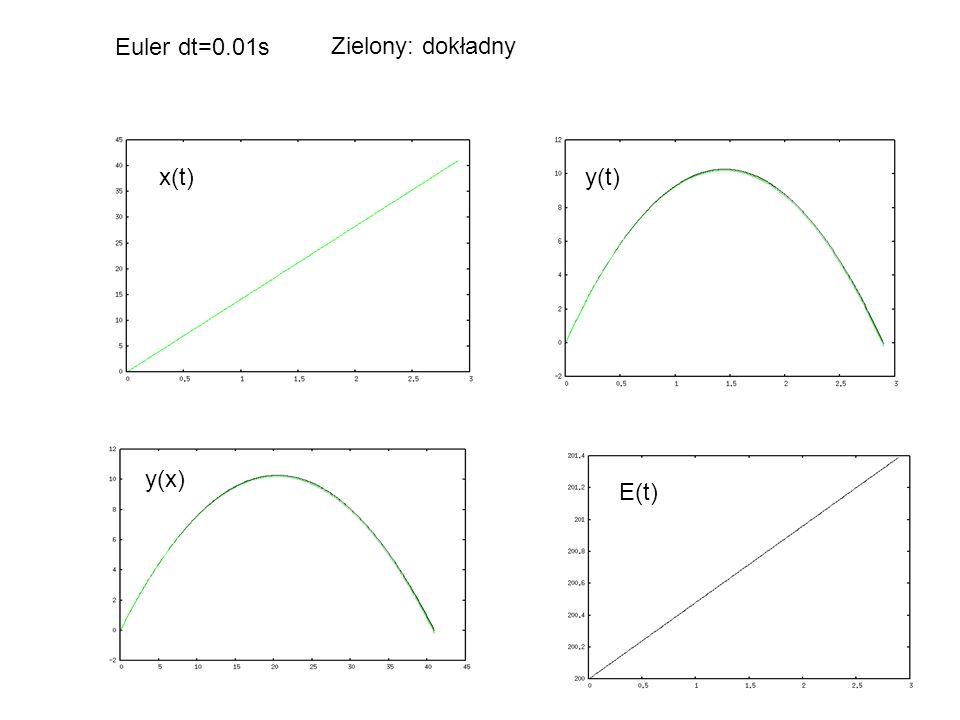 E(t) y(t)x(t) y(x) Euler dt=0.01s Zielony: dokładny