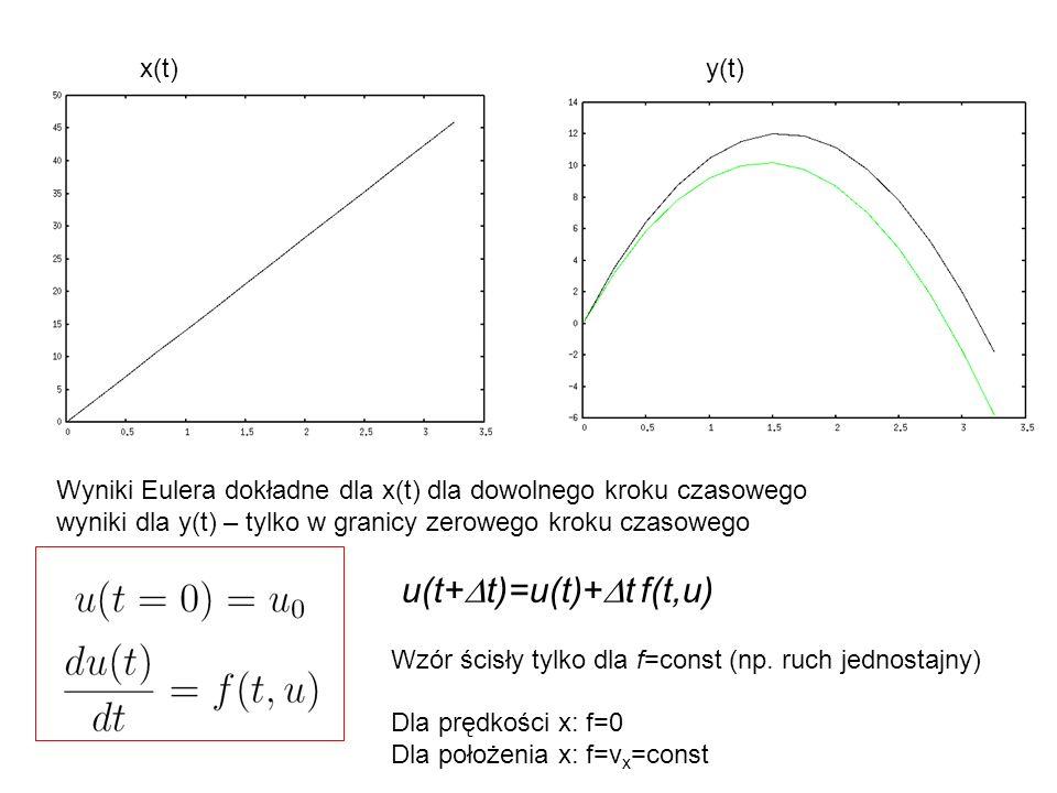 x(t)y(t) Wyniki Eulera dokładne dla x(t) dla dowolnego kroku czasowego wyniki dla y(t) – tylko w granicy zerowego kroku czasowego u(t+  t)=u(t)+  t