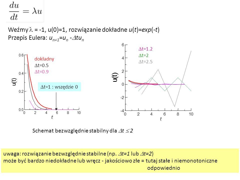 Weźmy = -1, u(0)=1, rozwiązanie dokładne u(t)=exp(-t) Przepis Eulera: u n+1 =u n -  tu n 0246810 0.0 0.2 0.4 0.6 u ( t ) dokładny  t=0.5  t=0.9  t