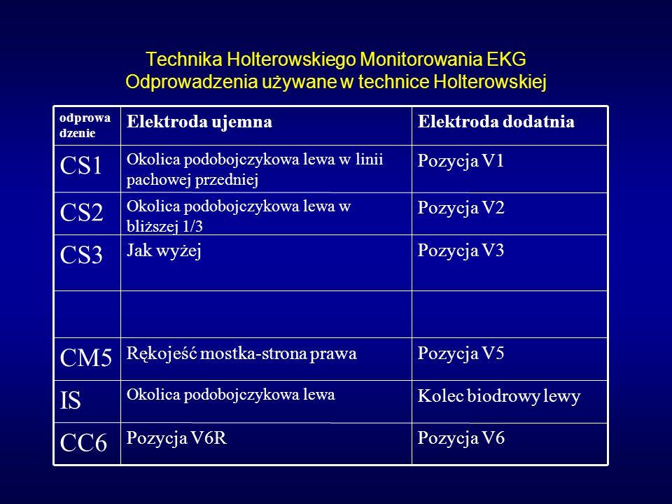 Technika Holterowskiego Monitorowania EKG najczęściej stosowane pary odprowadzeń CS1 i CM5 CS2 i CM5 CS1 i CM5 i IS CS2 i CM5 i IS Jedyną pewną metodą oceny prawidłowości umieszczenia elektrod jest ocena zapisu aktualnie rejestrowanego na ekranie monitora, lub na papierze Należy ocenić amplitudę i kształt rejestrowanego sygnału EKG oraz dokonać korekt Wykonać próby pozycyjne przed planowaną analizą odcinka ST