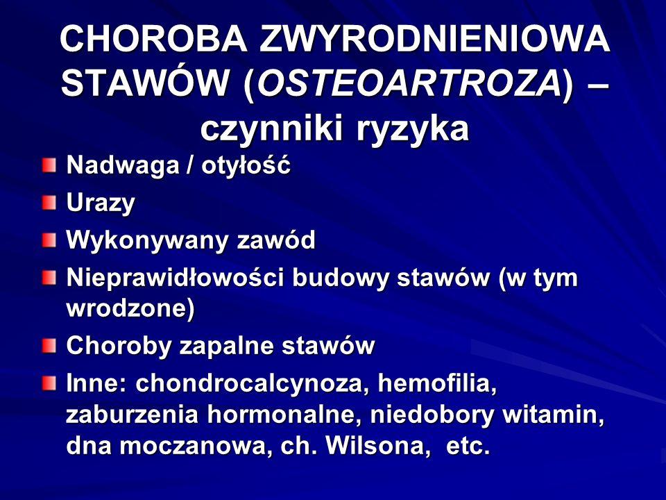 CHOROBA ZWYRODNIENIOWA STAWÓW (OSTEOARTROZA) – czynniki ryzyka Nadwaga / otyłość Urazy Wykonywany zawód Nieprawidłowości budowy stawów (w tym wrodzone) Choroby zapalne stawów Inne: chondrocalcynoza, hemofilia, zaburzenia hormonalne, niedobory witamin, dna moczanowa, ch.