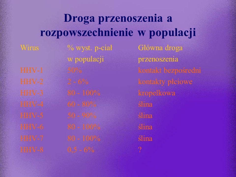 Procent ludzi dorosłych posiadających IgG przeciw herpeswirusom