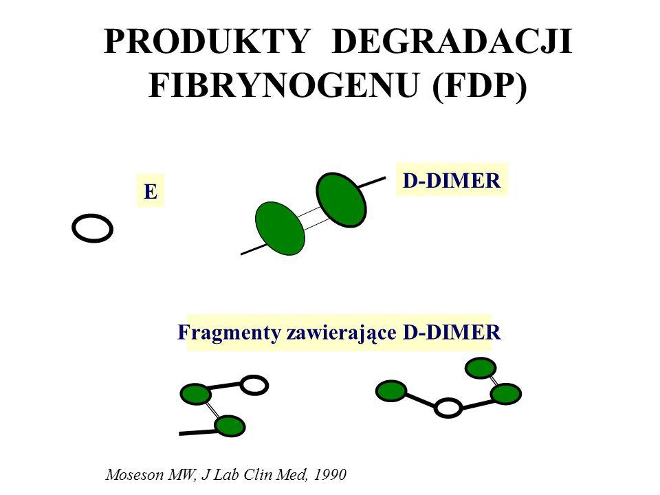 PRODUKTY DEGRADACJI FIBRYNOGENU (FDP) D-DIMER E Fragmenty zawierające D-DIMER Moseson MW, J Lab Clin Med, 1990