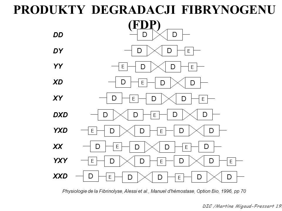 Physiologie de la Fibrinolyse, Alessi et al., Manuel d hémostase, Option Bio, 1996, pp 70 DIC /Martine Migaud-Fressart 1998 PRODUKTY DEGRADACJI FIBRYNOGENU (FDP)