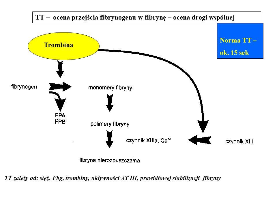 TT – ocena przejścia fibrynogenu w fibrynę – ocena drogi wspólnej Norma TT – ok.