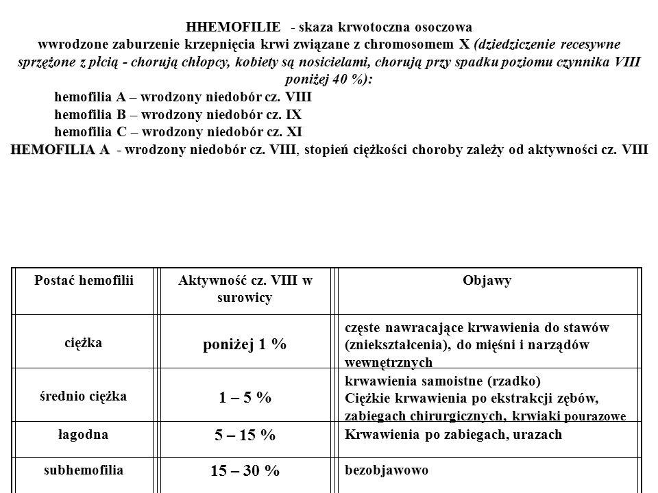 HHEMOFILIE - skaza krwotoczna osoczowa wwrodzone zaburzenie krzepnięcia krwi związane z chromosomem X (dziedziczenie recesywne sprzężone z płcią - chorują chłopcy, kobiety są nosicielami, chorują przy spadku poziomu czynnika VIII poniżej 40 %): hemofilia A – wrodzony niedobór cz.