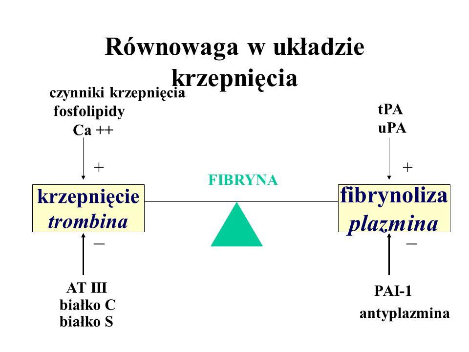 czynniki krzepnięcia fosfolipidy Ca ++ AT III białko C białko S + _ tPA uPA PAI-1 antyplazmina + _ fibrynoliza plazmina FIBRYNA Równowaga w układzie krzepnięcia krzepnięcie trombina