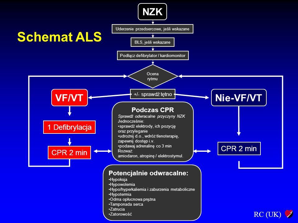 RC (UK) Nie-VF/VT CPR 2 min Ocena rytmu +/- sprawdź tętno Asystolia PEA