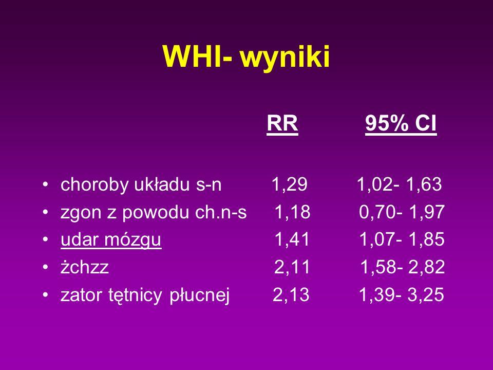 WHI- wyniki RR 95% CI choroby układu s-n 1,29 1,02- 1,63 zgon z powodu ch.n-s 1,18 0,70- 1,97 udar mózgu 1,41 1,07- 1,85 żchzz 2,11 1,58- 2,82 zator t